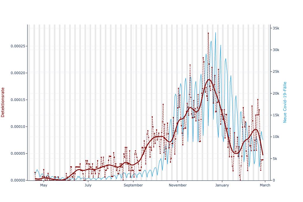 Vergleich der Fallzahlen und der aktualisierten Fieberkurve